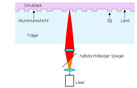 http://www.audiohq.de/articles/spunky/Aufbau_CD___Bild_2.png
