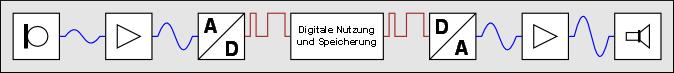 http://www.audiohq.de/articles/tompro/bit-genau_01.png