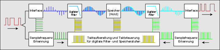 https://www.audiohq.de/articles/tompro/bit-genau_12.png