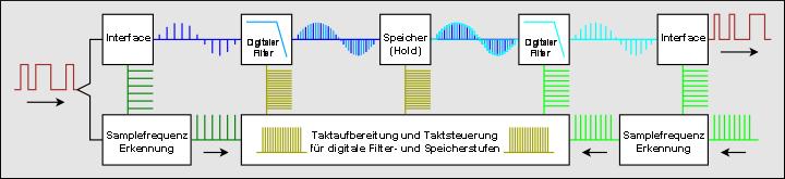 http://www.audiohq.de/articles/tompro/bit-genau_12.png